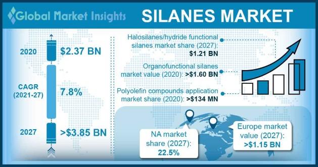 Silanes Market Outlook
