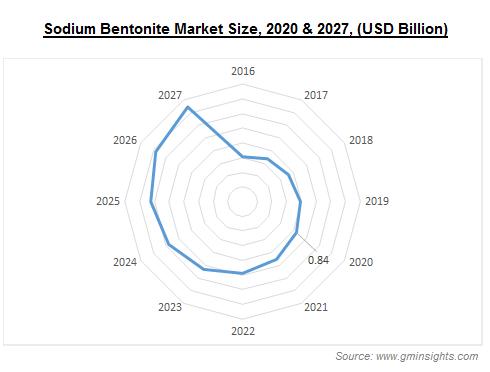 Sodium Bentonite Market