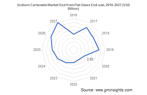 Sodium Carbonate Market by Flat Glass Industry
