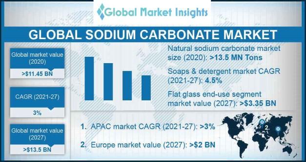 Sodium Carbonate Market Outlook