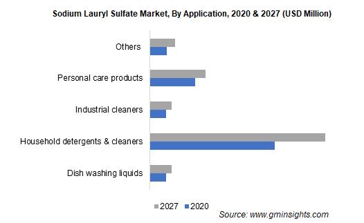 Sodium Lauryl Sulfate Market by Application