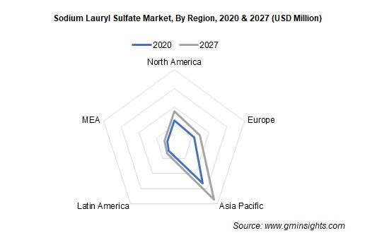 sodium lauryl sulfate market by region