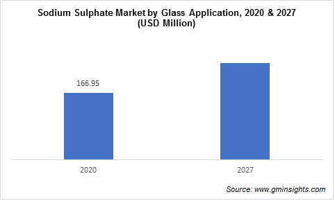 Sodium Sulphate Market by Glass Application