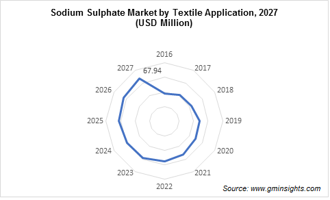 Sodium Sulphate Market by Textile Applications