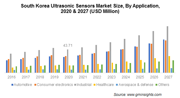 Ultrasonic Sensors Market Size
