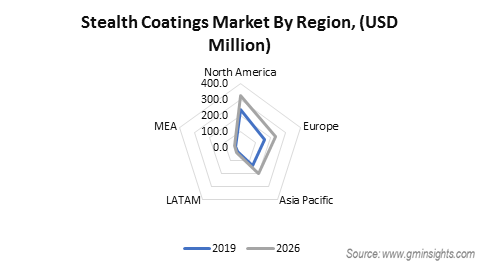 Stealth Coating Market by Region