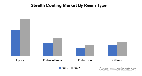 Stealth Coating Market by Resin Type