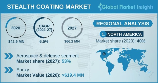 Stealth Coating Market Outlook