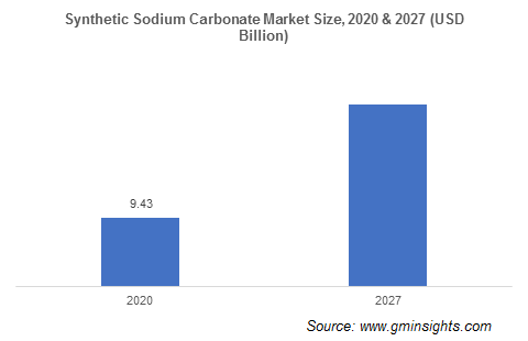 Sodium Carbonate Market by Synthetic Type