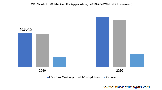 TCD Alcohol DM Market by Application