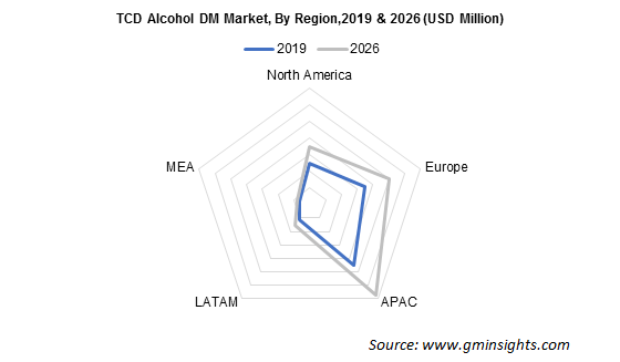 TCD Alcohol DM Market by Region