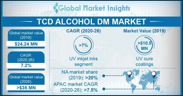 TCD Alcohol DM Market Outlook