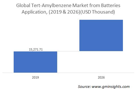 Tert-Amylbenzene Market from Batteries Market