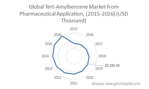Tert-Amylbenzene Market from Pharmaceutical Application