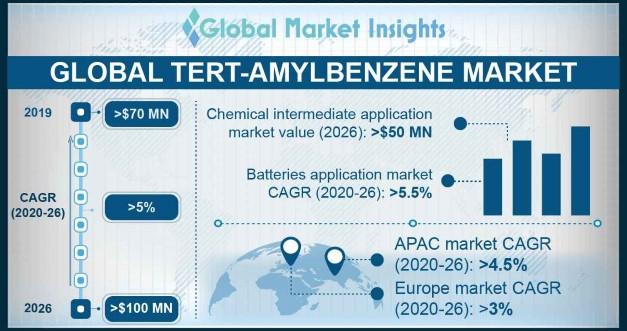 Tert-Amylbenzene Market Outlook