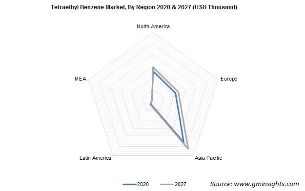 Tetraethyl Benzene Market by Region