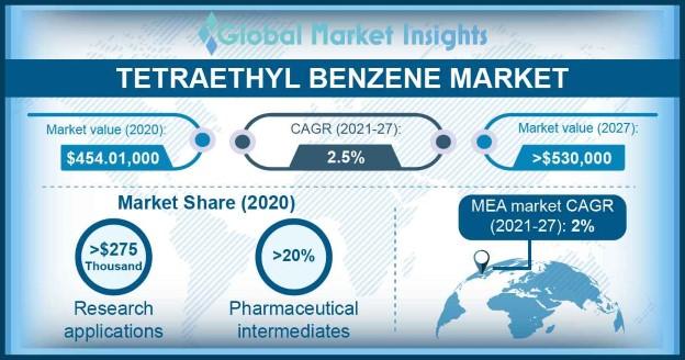 Tetraethyl Benzene Market Outlook