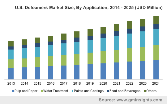 Defoamers Market by Application