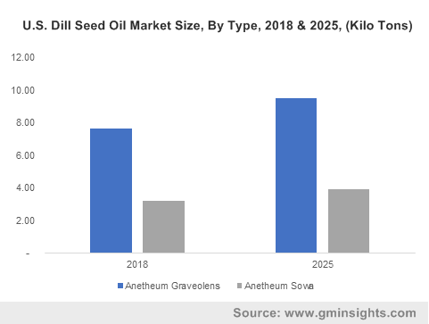 Dill Seed Oil Market by Type