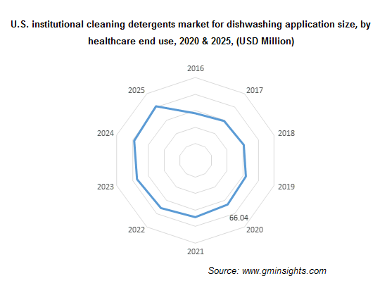 U.S. Institutional Cleaning Detergents Market by End Use