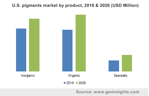 Pigments Market by Product