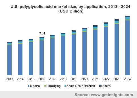 Polyglycolic Acid Market by Application