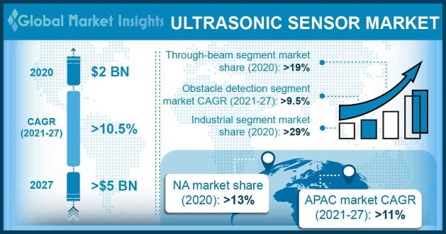 Ultrasonic Sensors Market Overview