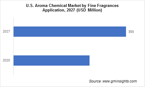 U.S. Aroma Chemicals Market by Fine Fragrance Application