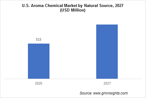 U.S. Aroma Chemicals Market by Natural Source