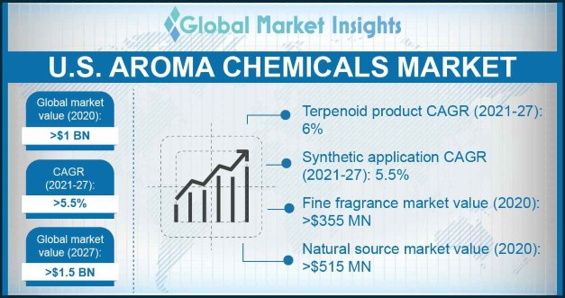 U.S. Aroma Chemicals Market Overview