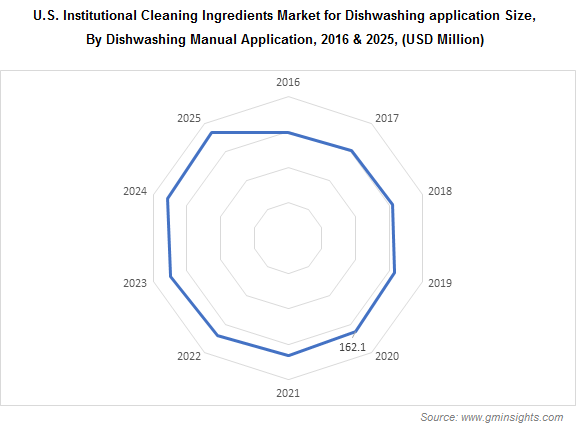 U.S. Institutional Cleaning Ingredients Market by Manual Dishwashing Application