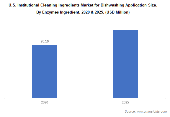 U.S. Institutional Cleaning Ingredients Market by Enzymes ingredients