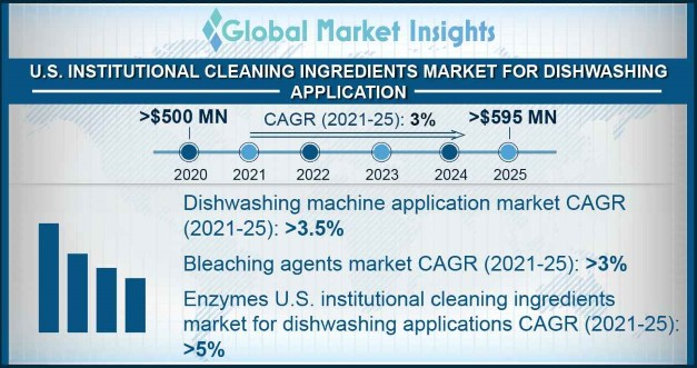 U.S. Institutional Cleaning Ingredients Market