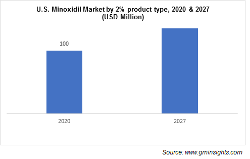 U.S. Minoxidil Market by 2% Formulation