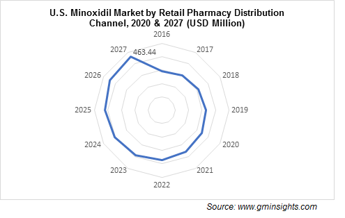 U.S. Minoxidil Market by Retail Pharmacies