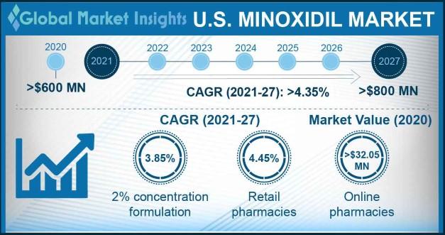 U.S. Minoxidil Market Outlook