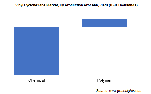 Vinyl Cyclohexane Industry by Production Process