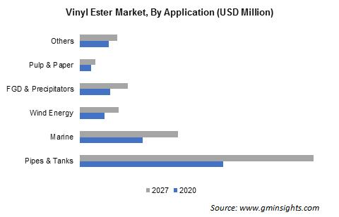 Vinyl Ester Market by Application