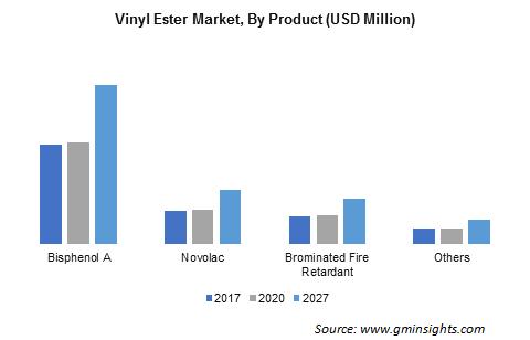 Vinyl Ester Market By Product