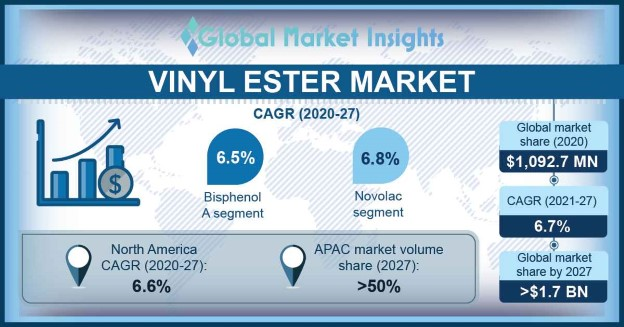 Vinyl Ester Market Outlook