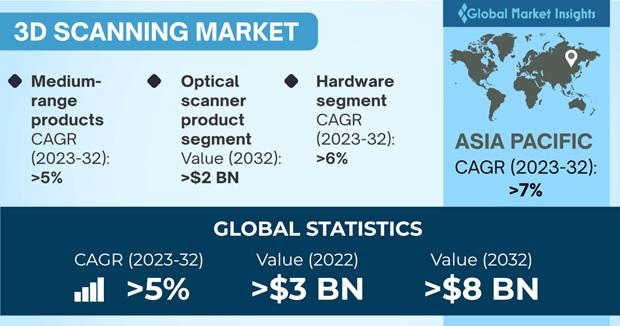 3D Scanning Market Overview