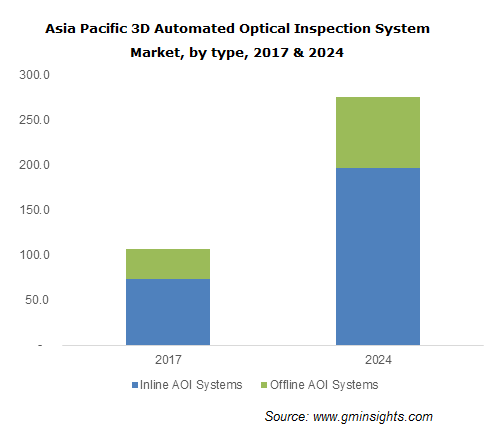 Automated Optical Inspection System Market Size