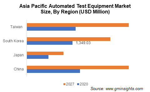 APAC Automated Test Equipment Market