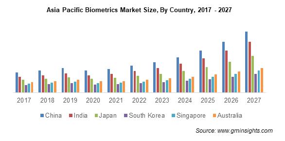 APAC Biometrics Market