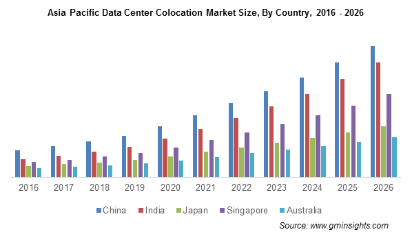 Asia Pacific Data Center Colocation Market By Country