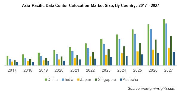 Asia Pacific Data Center Colocation Market