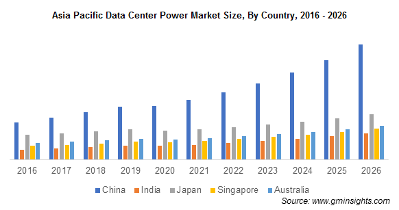 Asia Pacific Data Center Power Market