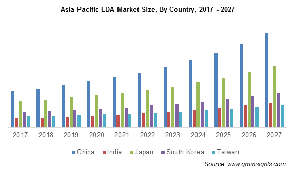 Asia Pacific Electronic Design Automation Market