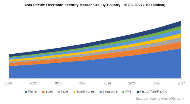 Asia Pacific Electronic Security Market