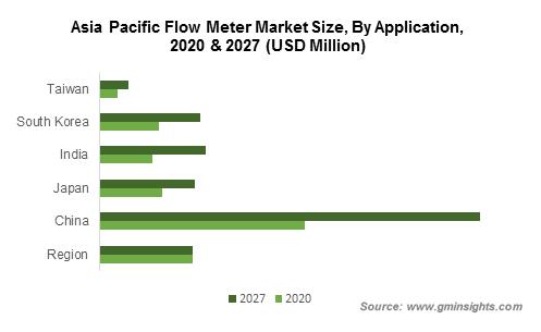 APAC Flow Meter Market